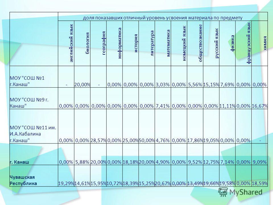 доля показавших отличный уровень усвоения материала по предмету английский язык биология география информатика история литература математика немецкий язык обществознание русский язык физика французский язык химия МОУ