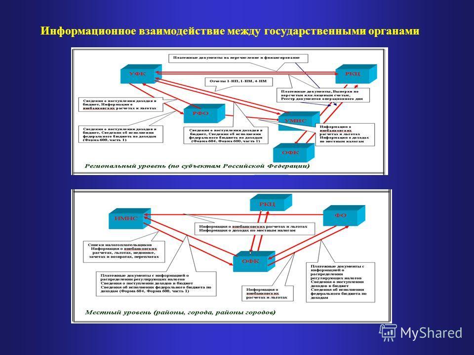 Информационное взаимодействие между государственными органами