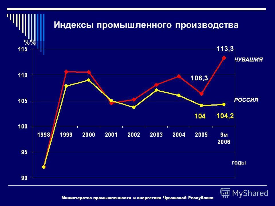 Индексы промышленного производства Министерство промышленности и энергетики Чувашской Республики ЧУВАШИЯ РОССИЯ % годы