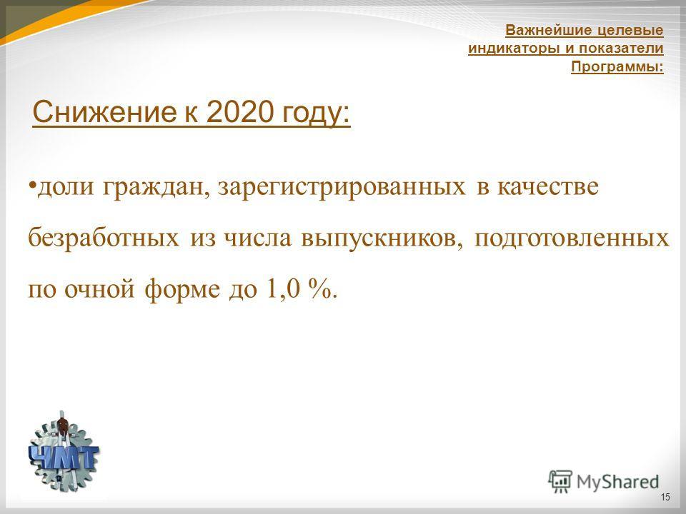 15 доли граждан, зарегистрированных в качестве безработных из числа выпускников, подготовленных по очной форме до 1,0 %. Снижение к 2020 году: Важнейшие целевые индикаторы и показатели Программы:
