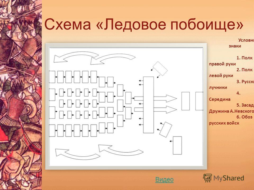 Схема «Ледовое побоище»
