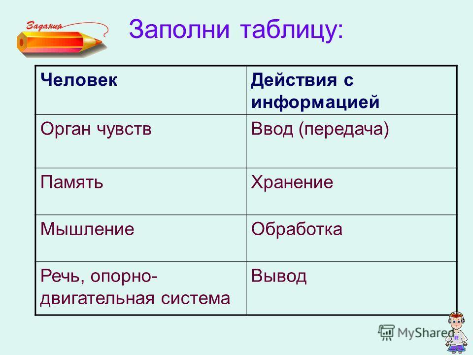 Заполни таблицу: ЧеловекДействия с информацией Орган чувствВвод (передача) ПамятьХранение МышлениеОбработка Речь, опорно- двигательная система Вывод