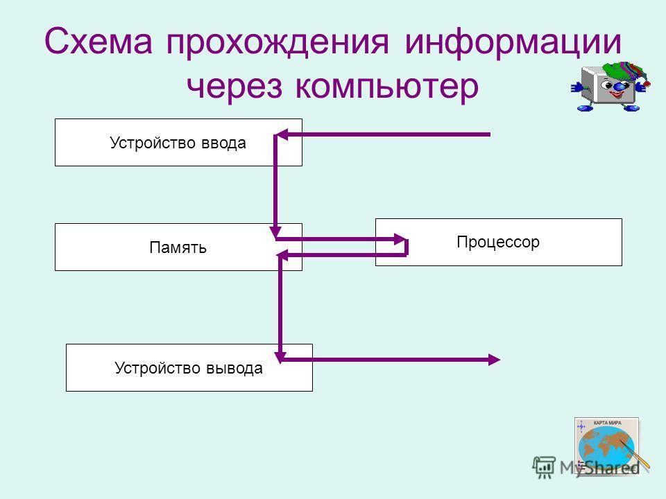 Схема прохождения информации через компьютер Устройство ввода Память Устройство вывода Процессор