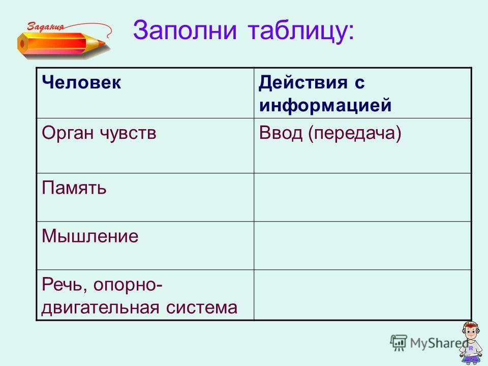 Заполни таблицу: ЧеловекДействия с информацией Орган чувствВвод (передача) Память Мышление Речь, опорно- двигательная система