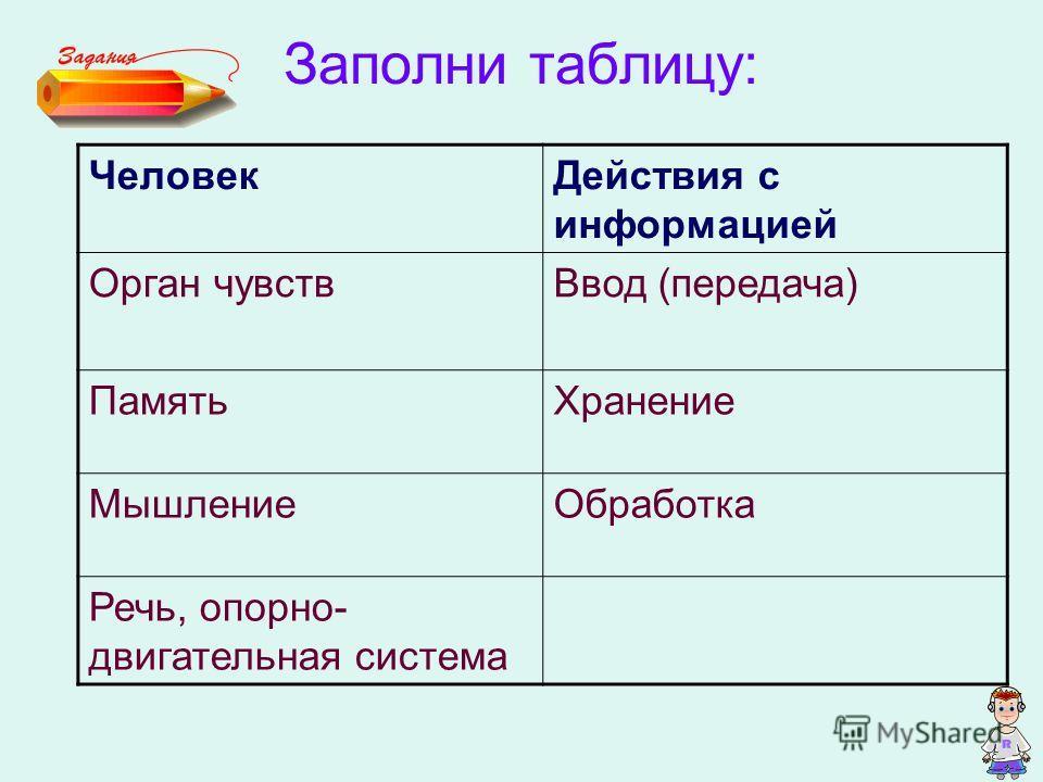 Заполни таблицу: ЧеловекДействия с информацией Орган чувствВвод (передача) ПамятьХранение МышлениеОбработка Речь, опорно- двигательная система