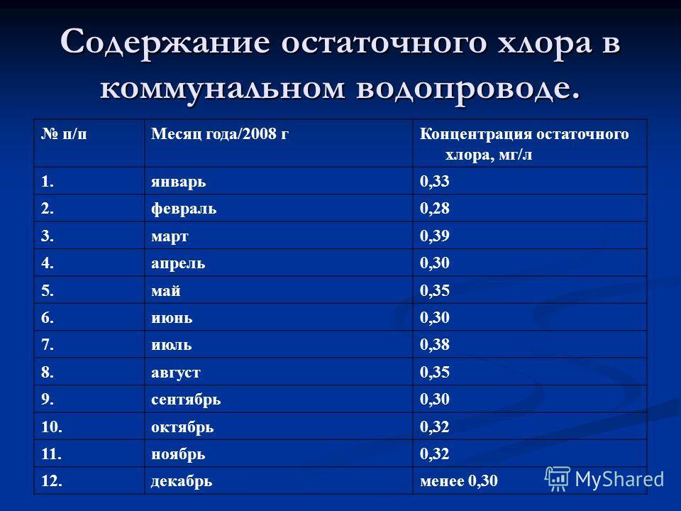 Содержание остаточного хлора в коммунальном водопроводе. п/пМесяц года/2008 гКонцентрация остаточного хлора, мг/л 1.январь0,33 2.февраль0,28 3.март0,39 4.апрель0,30 5.май0,35 6.июнь0,30 7.июль0,38 8.август0,35 9.сентябрь0,30 10.октябрь0,32 11.ноябрь0