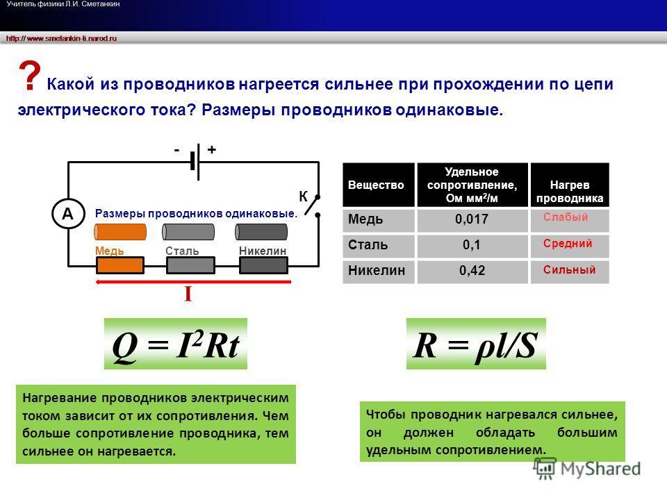 А Медь Сталь Никелин - + Вещество Удельное сопротивление, Ом мм 2 /м Нагрев проводника Медь0,017 Сталь0,1 Никелин0,42 Нагревание проводников электрическим током зависит от их сопротивления. Чем больше сопротивление проводника, тем сильнее он нагревае