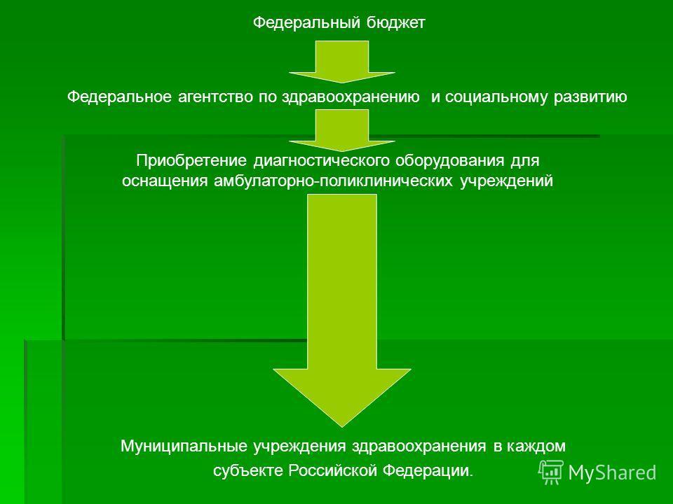 Федеральный бюджет Федеральное агентство по здравоохранению и социальному развитию Приобретение диагностического оборудования для оснащения амбулаторно-поликлинических учреждений Муниципальные учреждения здравоохранения в каждом субъекте Российской Ф