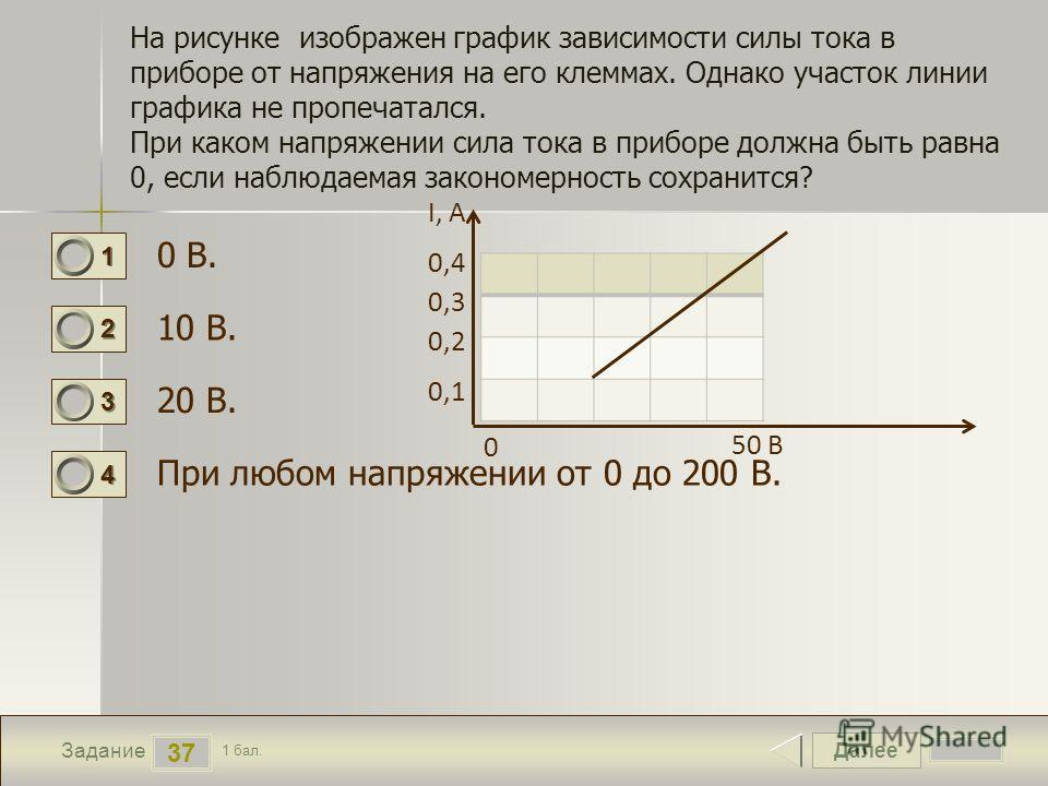 Далее 37 Задание 1 бал. 1111 2222 3333 4444 На рисунке изображен график зависимости силы тока в приборе от напряжения на его клеммах. Однако участок линии графика не пропечатался. При каком напряжении сила тока в приборе должна быть равна 0, если наб
