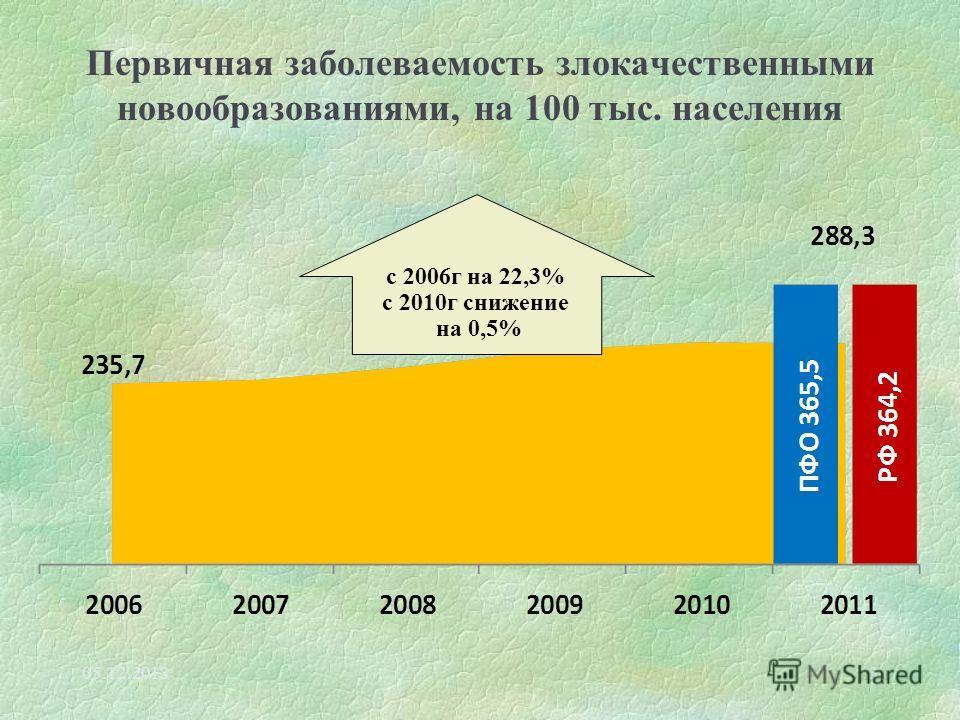 Первичная заболеваемость злокачественными новообразованиями, на 100 тыс. населения 05.12.20133 с 2006г на 22,3% с 2010г снижение на 0,5%