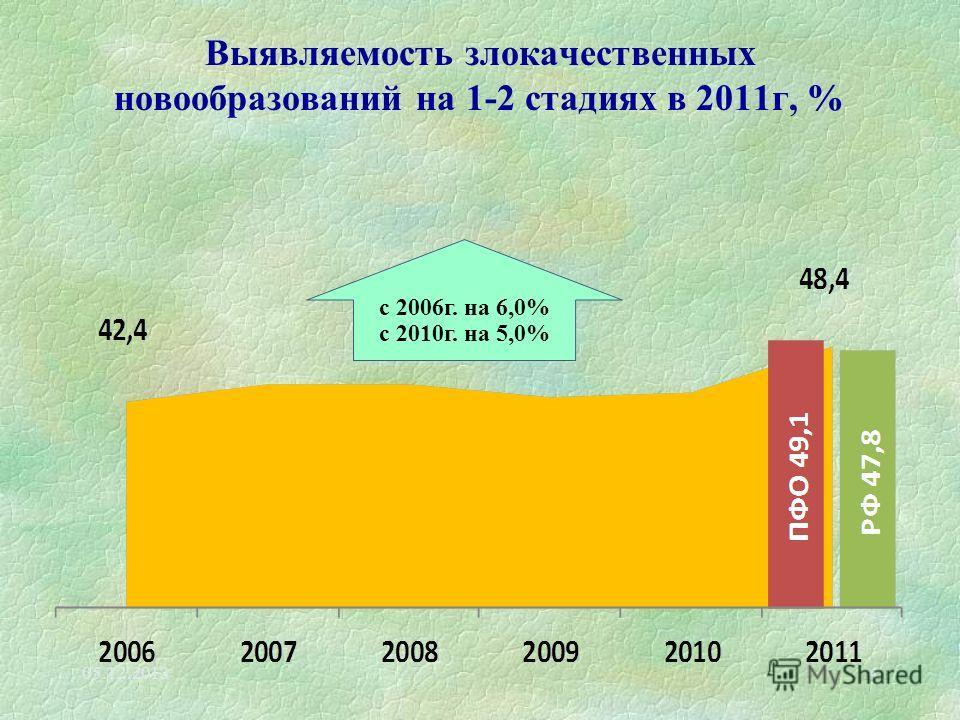 Выявляемость злокачественных новообразований на 1-2 стадиях в 2011г, % 05.12.20134 с 2006г. на 6,0% с 2010г. на 5,0%