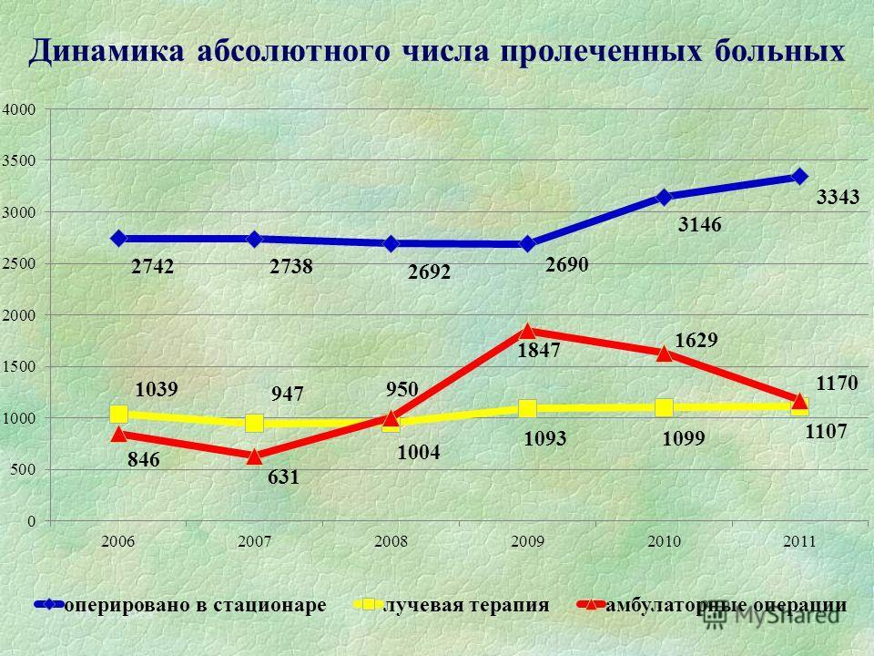 Динамика абсолютного числа пролеченных больных 05.12.20137