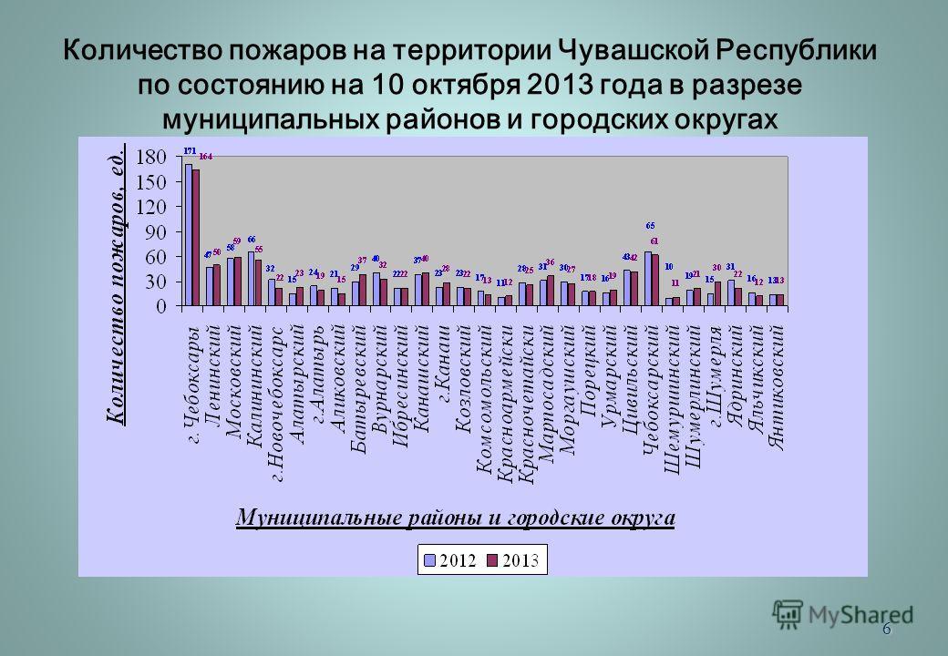 6 Количество пожаров на территории Чувашской Республики по состоянию на 10 октября 2013 года в разрезе муниципальных районов и городских округах