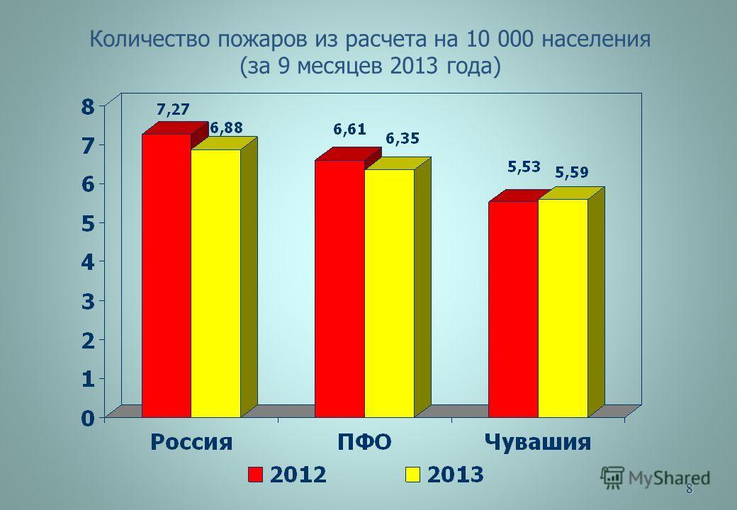 8 Количество пожаров из расчета на 10 000 населения (за 9 месяцев 2013 года)