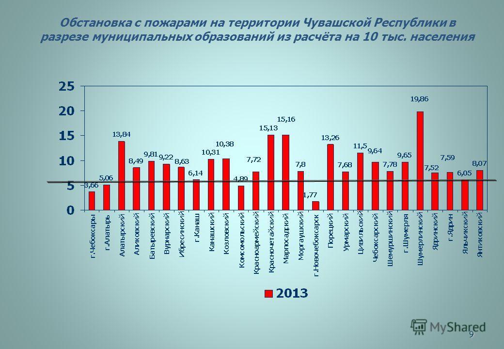 9 Обстановка с пожарами на территории Чувашской Республики в разрезе муниципальных образований из расчёта на 10 тыс. населения