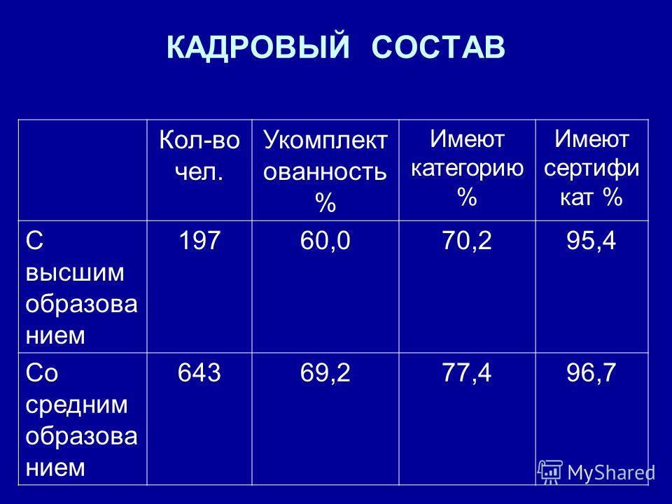 КАДРОВЫЙ СОСТАВ Кол-во чел. Укомплект ованность % Имеют категорию % Имеют сертифи кат % С высшим образова нием 19760,070,295,4 Со средним образова нием 64369,277,496,7