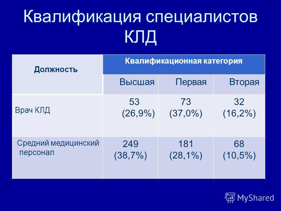 Квалификация специалистов КЛД Должность Квалификационная категория Высшая Первая Вторая Врач КЛД 53 (26,9%) 73 (37,0%) 32 (16,2%) Средний медицинский персонал 249 (38,7%) 181 (28,1%) 68 (10,5%)