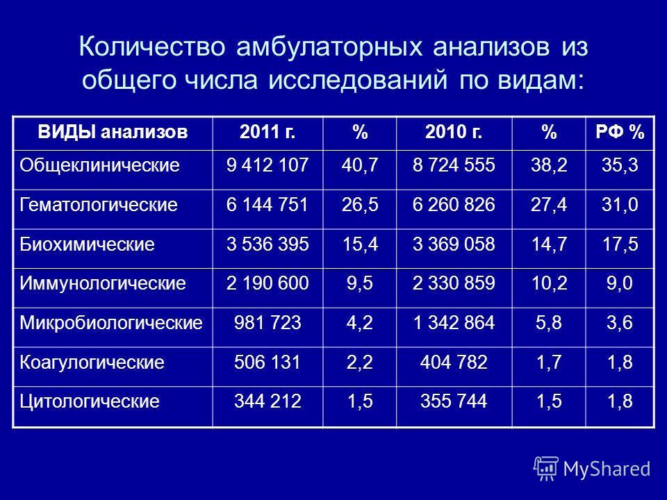 Количество амбулаторных анализов из общего числа исследований по видам: ВИДЫ анализов2011 г.%2010 г.%РФ % Общеклинические9 412 10740,78 724 55538,235,3 Гематологические6 144 75126,56 260 82627,431,0 Биохимические3 536 39515,43 369 05814,717,5 Иммунол