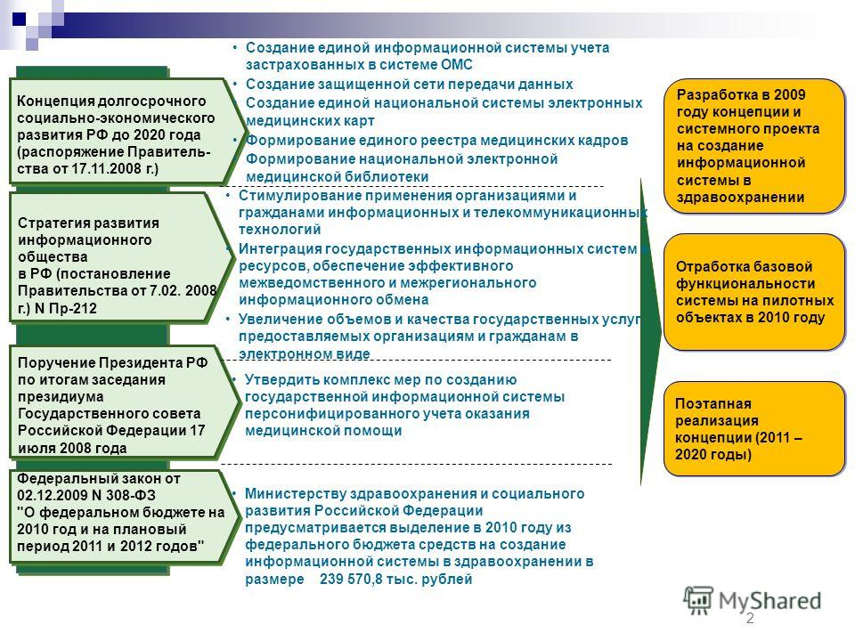 Концепция долгосрочного социально-экономического развития РФ до 2020 года (распоряжение Правитель- ства от 17.11.2008 г.) Стратегия развития информационного общества в РФ (постановление Правительства от 7.02. 2008 г.) N Пр-212 Создание единой информа