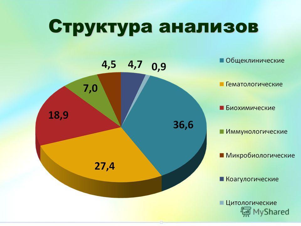 Структура анализов
