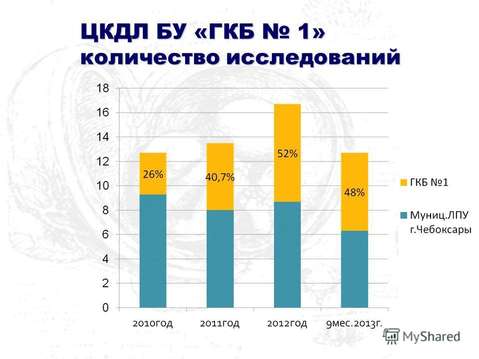 ЦКДЛ БУ «ГКБ 1» количество исследований