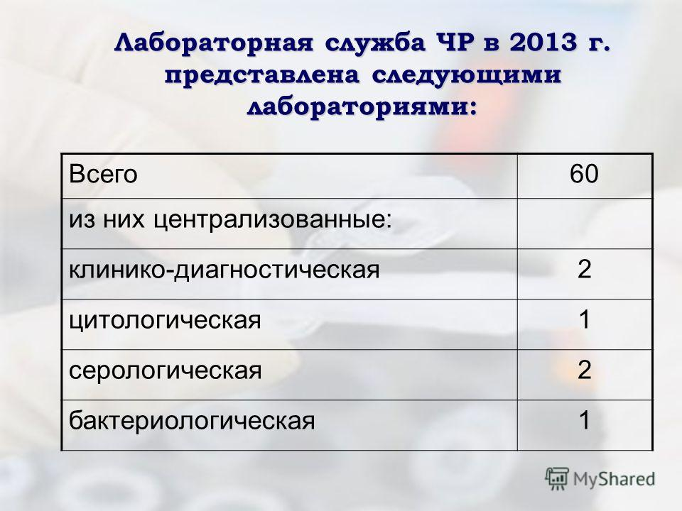 Лабораторная служба ЧР в 2013 г. представлена следующими лабораториями: Всего6060 из них централизованные: клинико-диагностическая2 цитологическая1 серологическая2 бактериологическая1