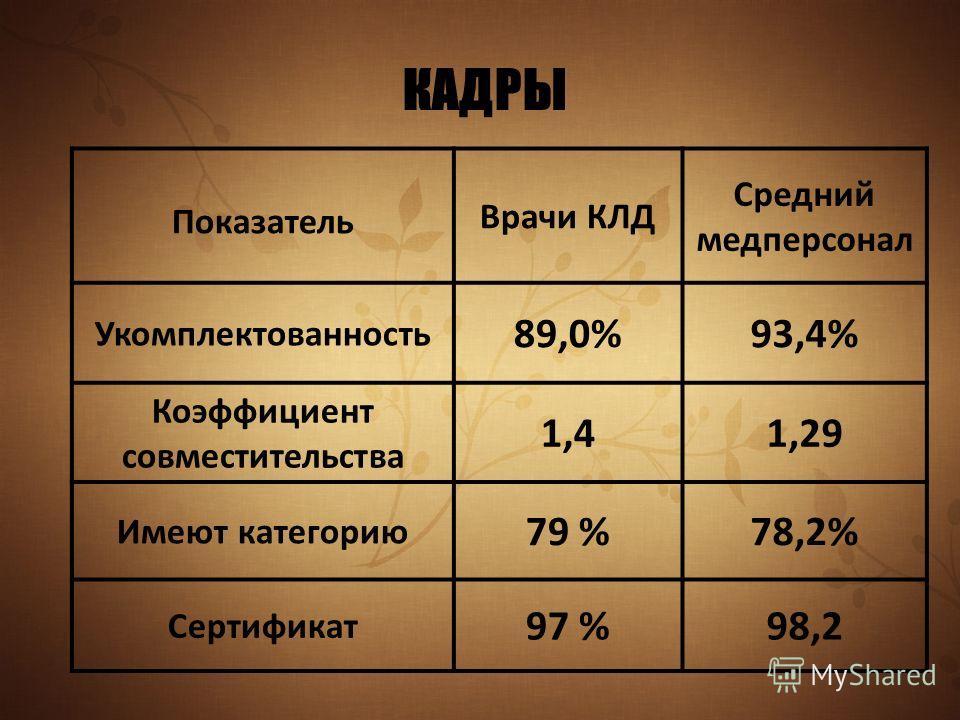 КАДРЫ Показатель Врачи КЛД Средний медперсонал Укомплектованность 89,0%93,4% Коэффициент совместительства 1,41,29 Имеют категорию 79 %78,2% Сертификат 97 %98,2