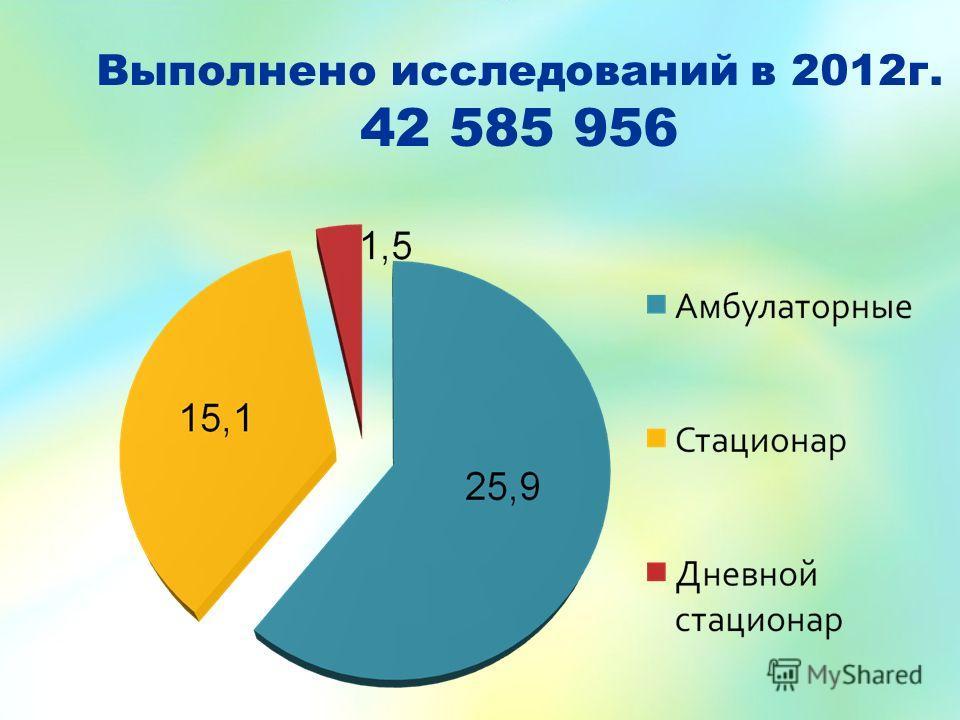 Выполнено исследований в 2012г. 42 585 956