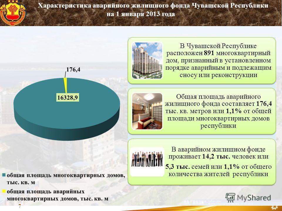 В Чувашской Республике расположен 891 многоквартирный дом, признанный в установленном порядке аварийным и подлежащим сносу или реконструкции Общая площадь аварийного жилищного фонда составляет 176,4 тыс. кв. метров или 1,1% от общей площади многоквар