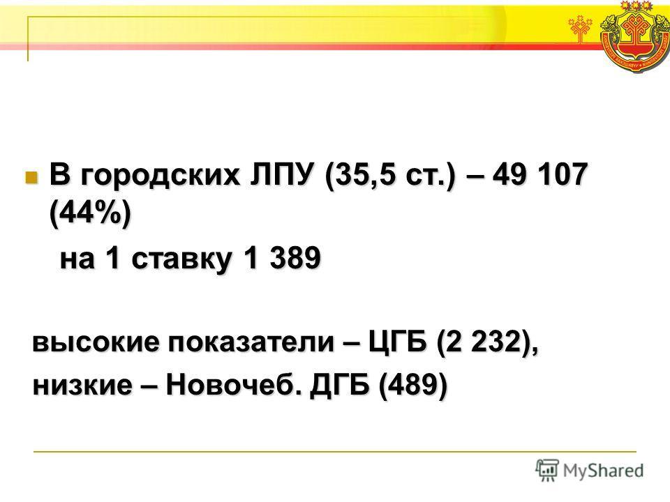 В городских ЛПУ (35,5 ст.) – 49 107 (44%) В городских ЛПУ (35,5 ст.) – 49 107 (44%) на 1 ставку 1 389 на 1 ставку 1 389 высокие показатели – ЦГБ (2 232), высокие показатели – ЦГБ (2 232), низкие – Новочеб. ДГБ (489) низкие – Новочеб. ДГБ (489)