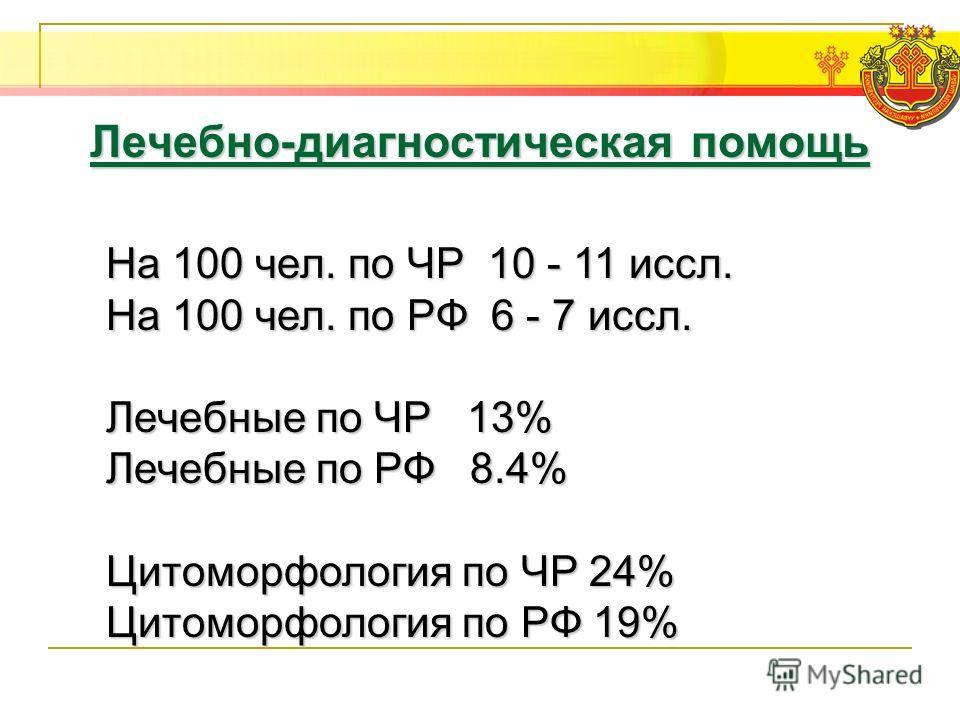 На 100 чел. по ЧР 10 - 11 иссл. На 100 чел. по РФ 6 - 7 иссл. Лечебные по ЧР 13% Лечебные по РФ 8.4% Цитоморфология по ЧР 24% Цитоморфология по РФ 19%