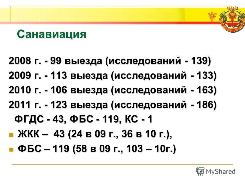 Санавиация 2008 г. - 99 выезда (исследований - 139) 2009 г. - 113 выезда (исследований - 133) 2010 г. - 106 выезда (исследований - 163) 2011 г. - 123 выезда (исследований - 186) ФГДС - 43, ФБС - 119, КС - 1 ФГДС - 43, ФБС - 119, КС - 1 ЖКК – 43 (24 в