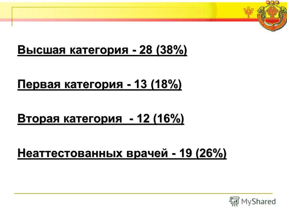 Высшая категория - 28 (38%) Первая категория - 13 (18%) Вторая категория - 12 (16%) Неаттестованных врачей - 19 (26%)