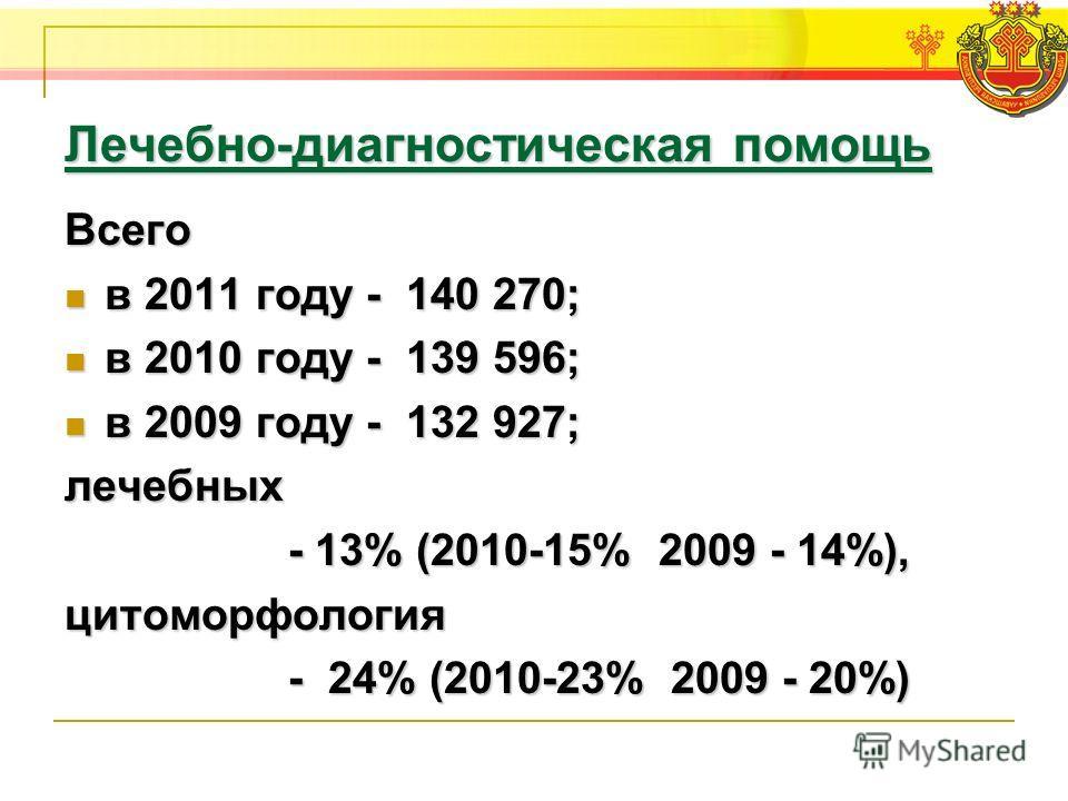 Лечебно-диагностическая помощь Всего в 2011 году - 140 270; в 2011 году - 140 270; в 2010 году - 139 596; в 2010 году - 139 596; в 2009 году - 132 927; в 2009 году - 132 927;лечебных - 13% (2010-15% 2009 - 14%), - 13% (2010-15% 2009 - 14%),цитоморфол