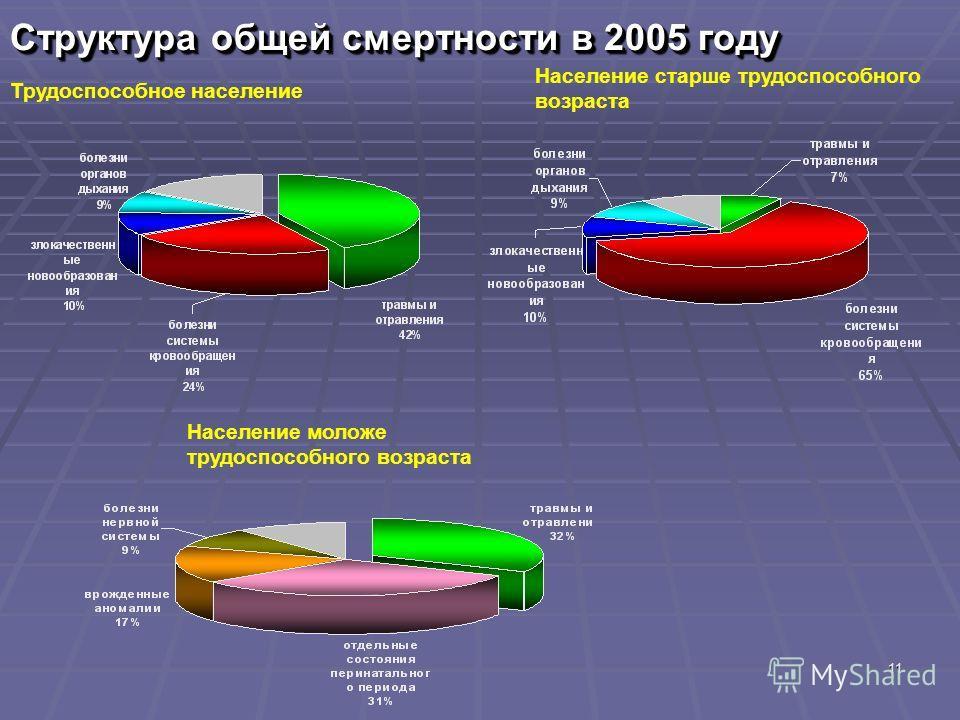 11 Структура общей смертности в 2005 году Трудоспособное население Население старше трудоспособного возраста Население моложе трудоспособного возраста