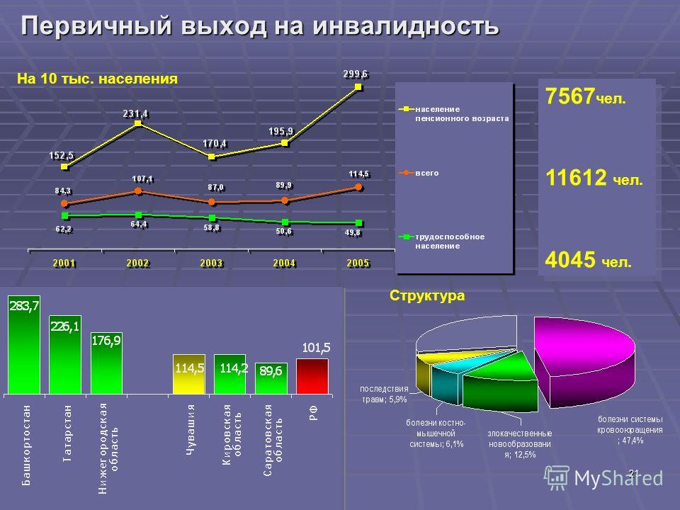 21 Первичный выход на инвалидность Структура На 10 тыс. населения 7567 чел. 11612 чел. 4045 чел. 7567 чел. 11612 чел. 4045 чел.