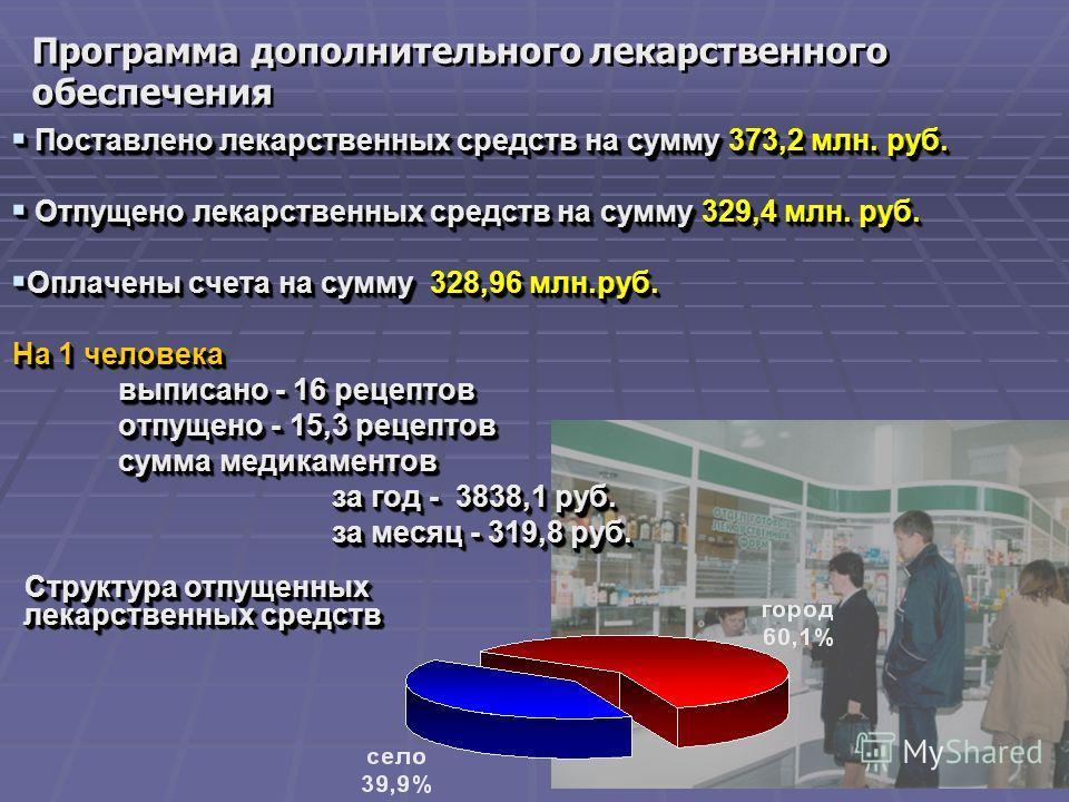 22 Поставлено лекарственных средств на сумму 373,2 млн. руб. Поставлено лекарственных средств на сумму 373,2 млн. руб. Отпущено лекарственных средств на сумму 329,4 млн. руб. Отпущено лекарственных средств на сумму 329,4 млн. руб. Оплачены счета на с