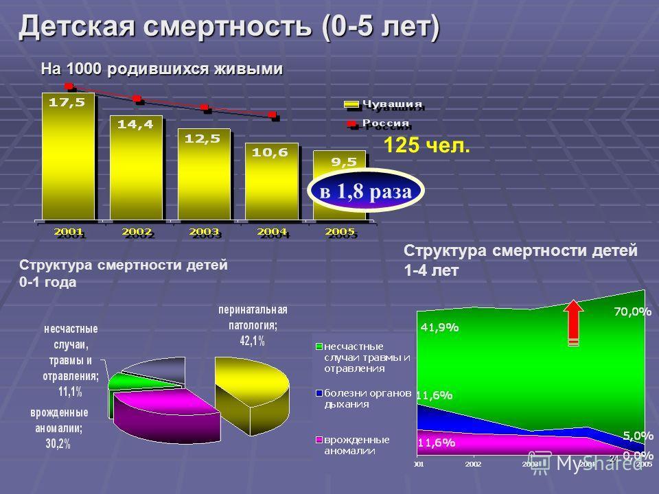 24 Детская смертность (0-5 лет) в 1,8 раза Структура смертности детей 1-4 лет На 1000 родившихся живыми 125 чел. Структура смертности детей 0-1 года