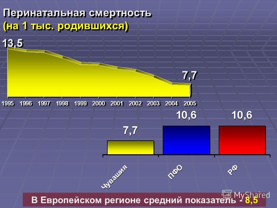 3 Перинатальная смертность (на 1 тыс. родившихся) В Европейском регионе средний показатель - 8,5