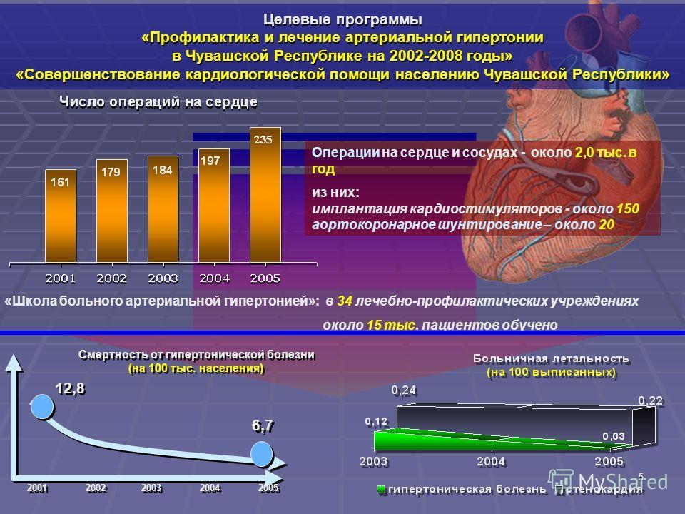 5 Целевые программы «Профилактика и лечение артериальной гипертонии в Чувашской Республике на 2002-2008 годы» «Совершенствование кардиологической помощи населению Чувашской Республики» 2003 2004 2005 12,8 2002 2001 6,7 Смертность от гипертонической б