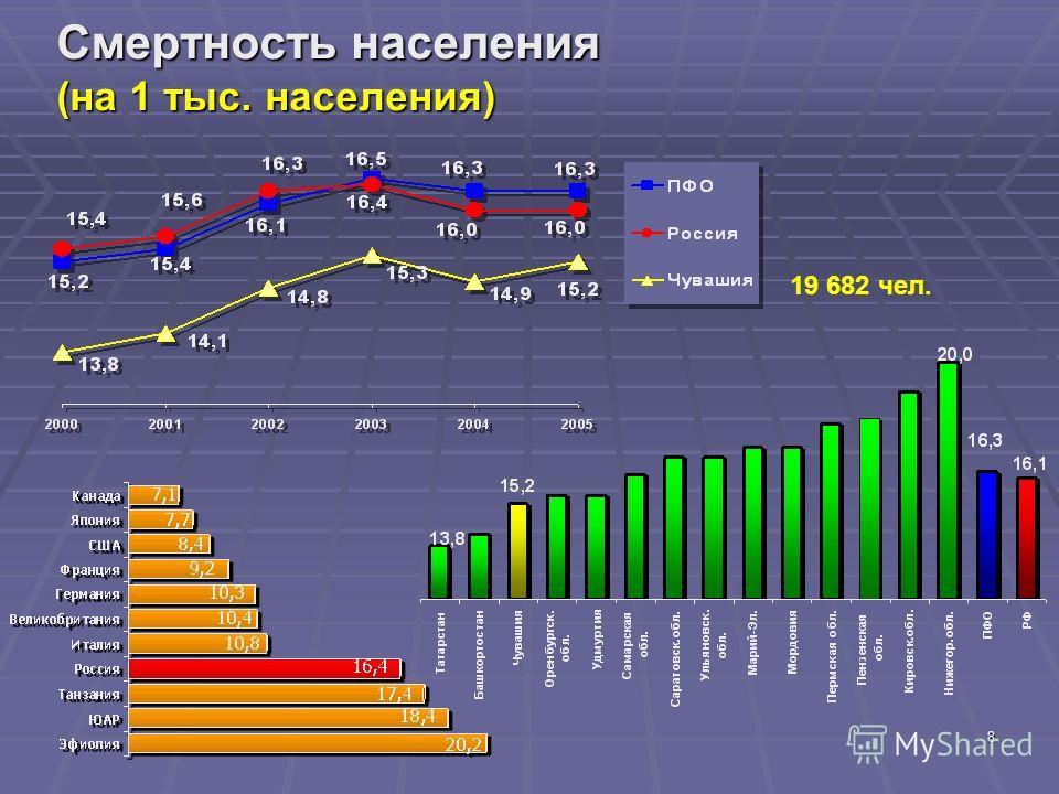 8 Смертность населения (на 1 тыс. населения) 19 682 чел.