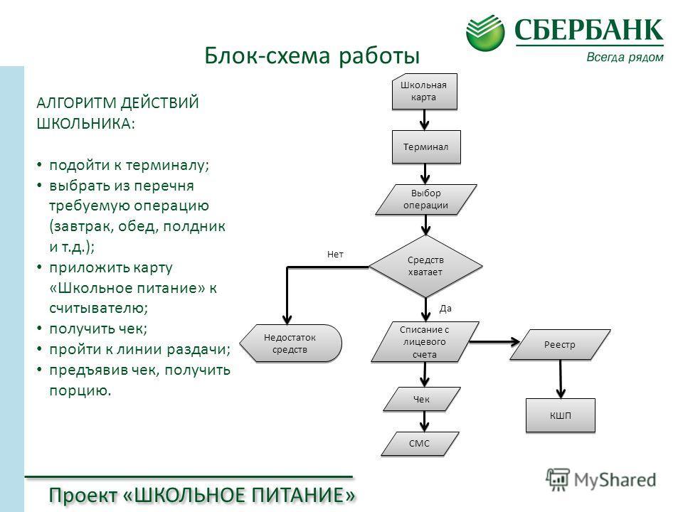 Школьная карта Терминал