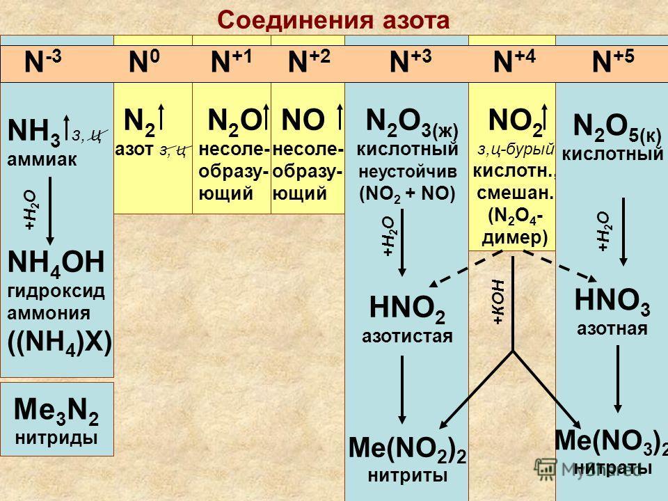 Соединения азота NH 3 з, ц аммиак NH 4 OH гидроксид аммония ((NH 4 )X) Me 3 N 2 нитриды N 2 азот з, ц N 2 О несоле- образу- ющий NО несоле- образу- ющий N 2 О 3(ж) кислотный неустойчив (NO 2 + NO) HNO 2 азотистая Me(NO 2 ) 2 нитриты NO 2 з,ц- бурый к