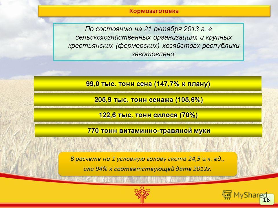 99,0 тыс. тонн сена (147,7% к плану) 205,9 тыс. тонн сенажа (105,6%) 122,6 тыс. тонн силоса (70%) По состоянию на 21 октября 2013 г. в сельскохозяйственных организациях и крупных крестьянских (фермерских) хозяйствах республики заготовлено: Кормозагот