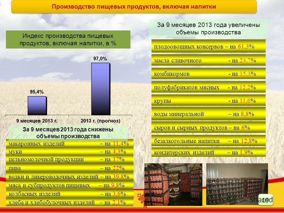 19 сыров и сырных продуктов – на 6% макаронных изделий – на 11,4% воды минеральной – на 8,8% муки – на 4,3% плодоовощных консервов – на 61,3% полуфабрикатов мясных - на 12,2% пива – на 22% За 9 месяцев 2013 года увеличены объемы производства Индекс п