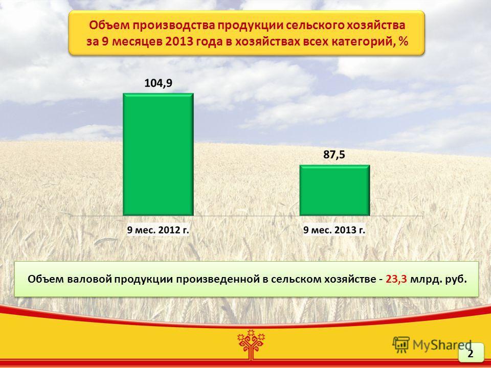 Объем валовой продукции произведенной в сельском хозяйстве - 23,3 млрд. руб. Объем валовой продукции произведенной в сельском хозяйстве - 23,3 млрд. руб. Объем производства продукции сельского хозяйства за 9 месяцев 2013 года в хозяйствах всех катего
