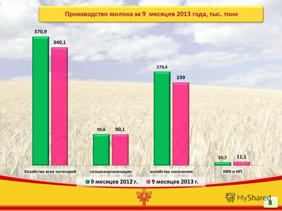 Производство молока за 9 месяцев 2013 года, тыс. тонн