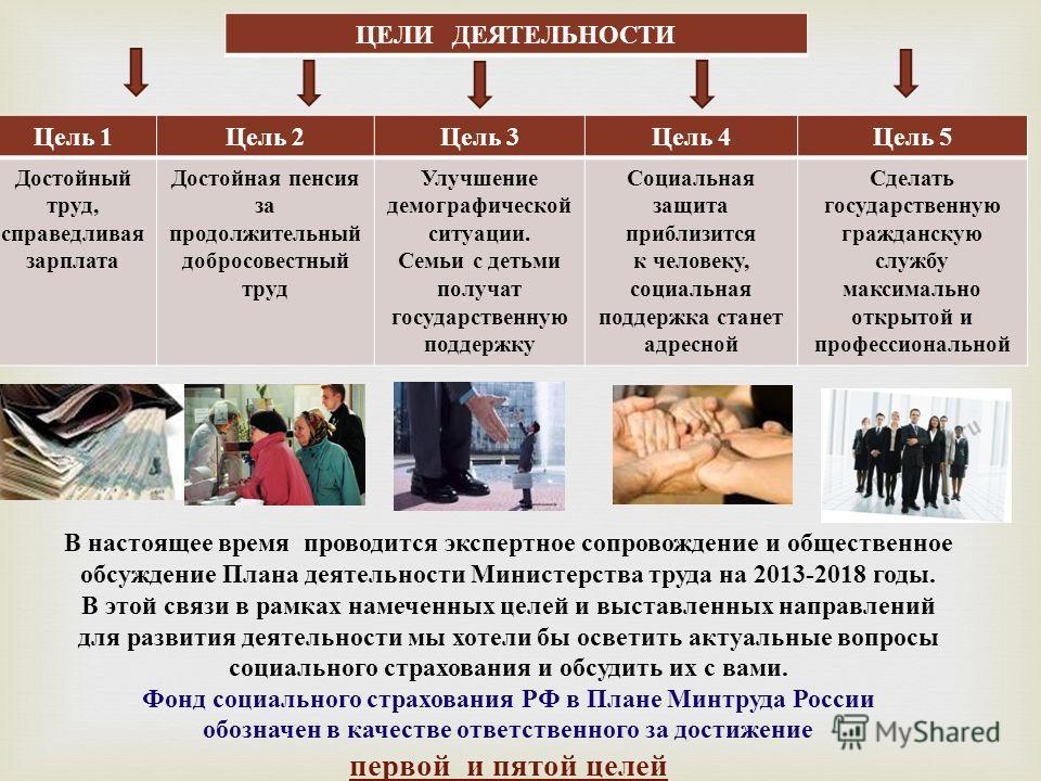 ЦЕЛИ ДЕЯТЕЛЬНОСТИ Цель 1 Цель 2 Цель 3 Цель 4 Цель 5 Достойный труд, справедливая зарплата Достойная пенсия за продолжительный добросовестный труд Улучшение демографической ситуации. Семьи с детьми получат государственную поддержку Социальная защита