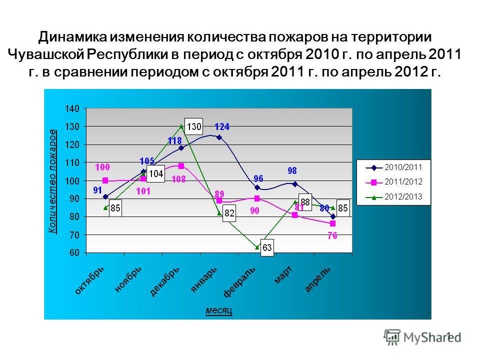 1 Динамика изменения количества пожаров на территории Чувашской Республики в период с октября 2010 г. по апрель 2011 г. в сравнении периодом с октября 2011 г. по апрель 2012 г.