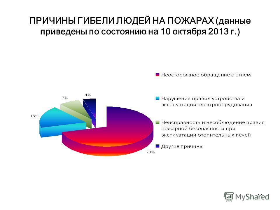 11 ПРИЧИНЫ ГИБЕЛИ ЛЮДЕЙ НА ПОЖАРАХ (данные приведены по состоянию на 10 октября 2013 г.)